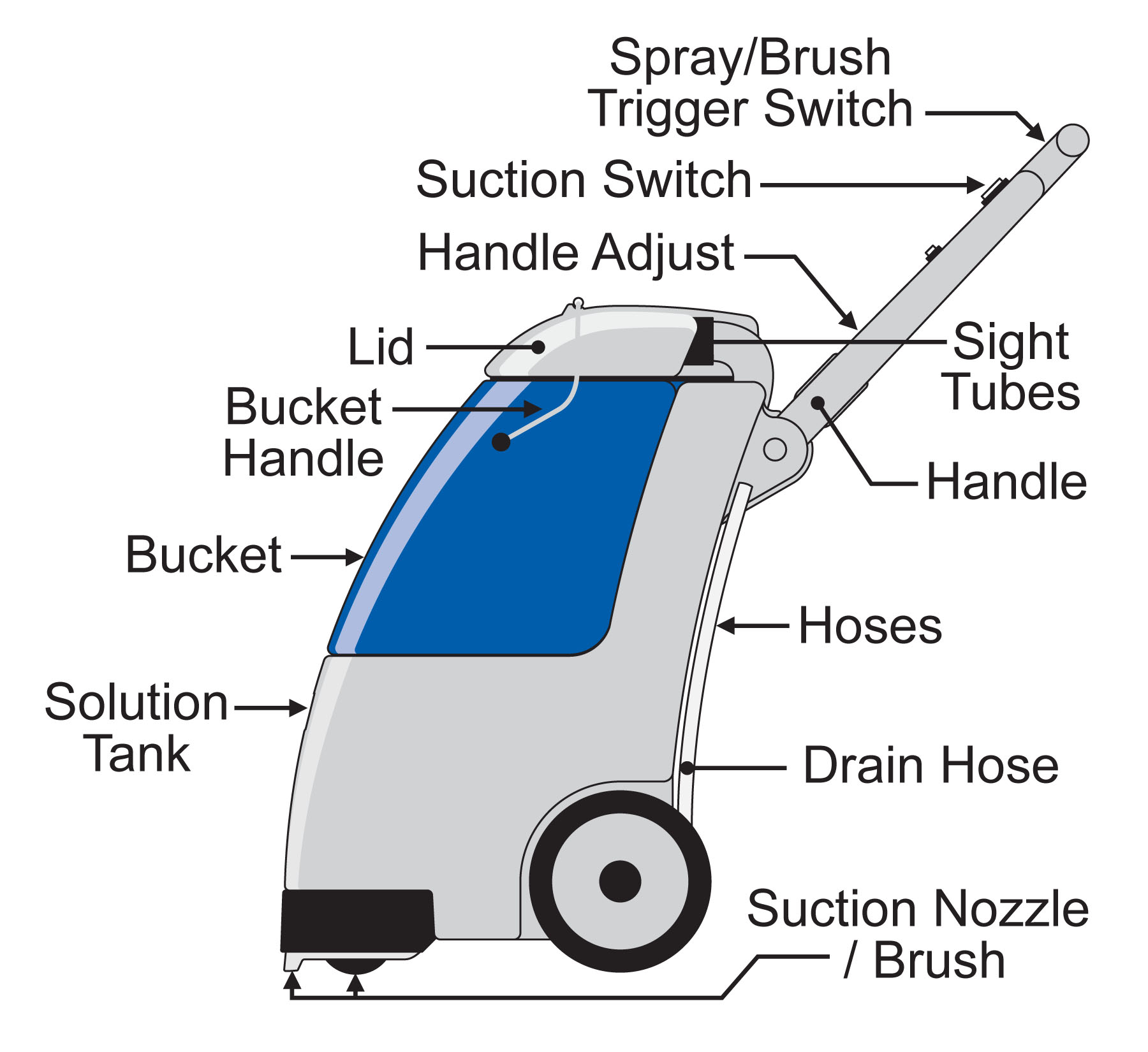 Rent Carpet Express How To Use Extractor Diagram And Parts List For Bissell Wetcarpetcleaner Clean Out The Vac Nozzle With A Hanger If Necessary